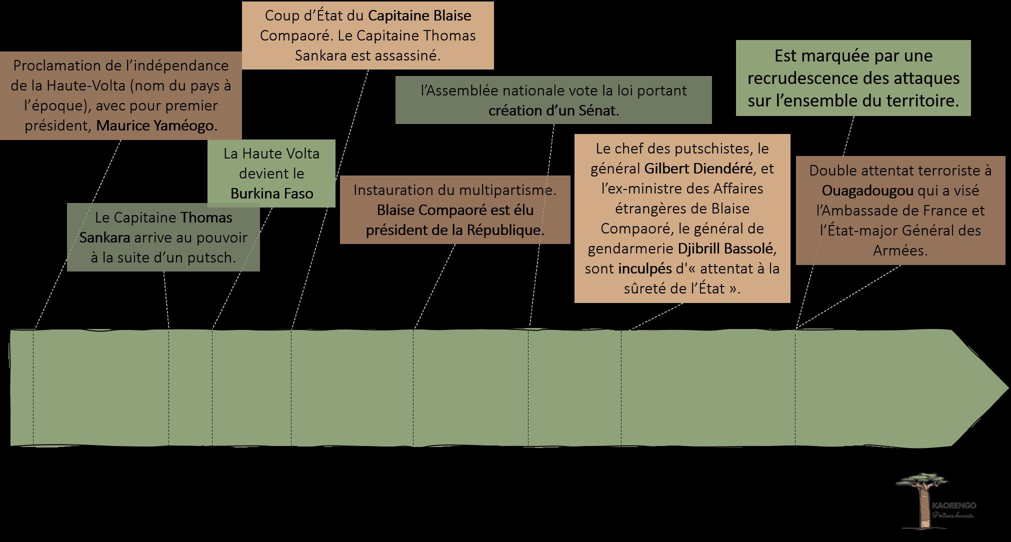 Histoire Burkina Faso